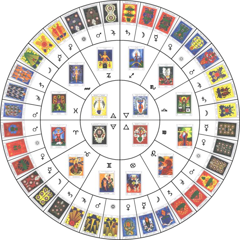 Знаки зодиака по месяцам и дате рождения